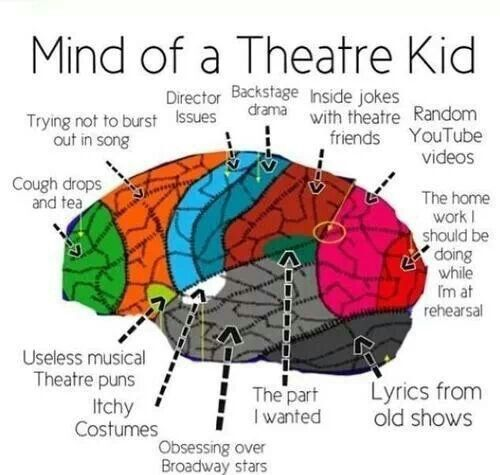 Mind of a Theatre Kid | The Life of a Theatre Kid
